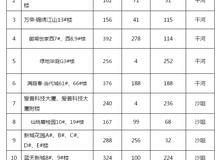 1-2月仙桃房地產市場行情:已批未售7922套
