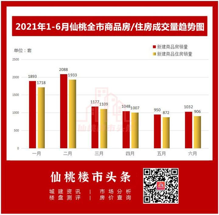 2021上半年仙桃全市商品房成交套数趋势图.jpg